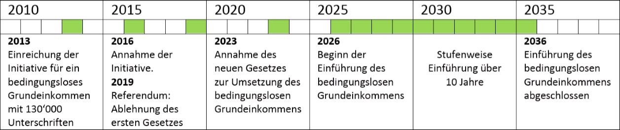 EinführungZeitplan